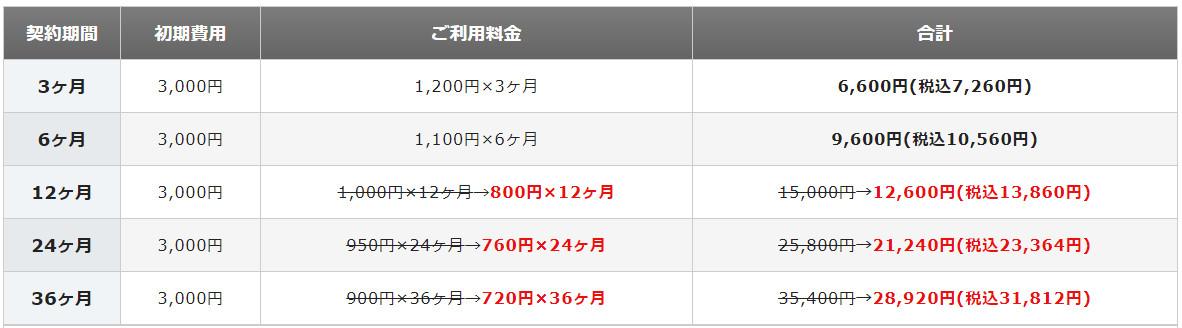 Xサーバー 利用料金20%オフキャンペーン X10プラン