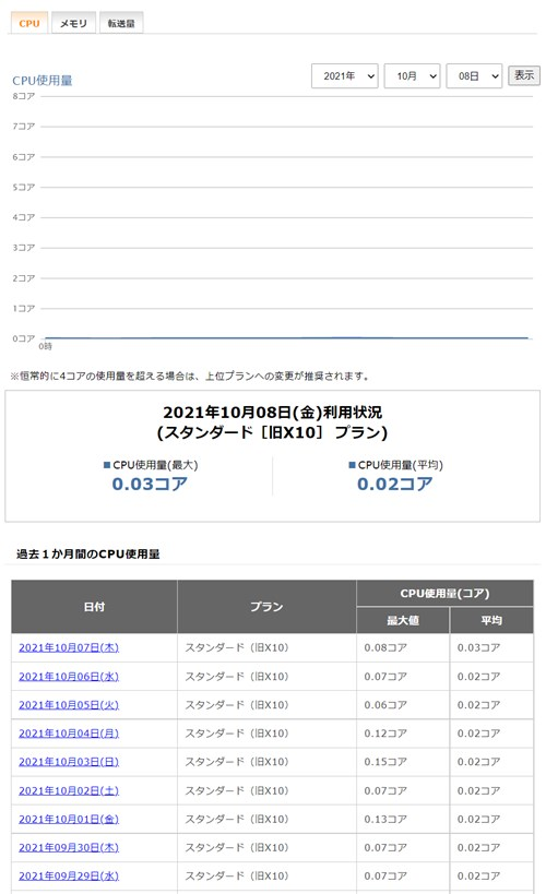 エックスサーバー リソースモニターの画面